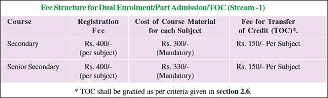 NIOS Admission 2018 TOC Fee