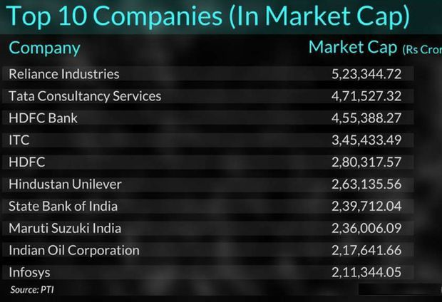 TOP10 LARGEST INDIAN COMPANIES 2017