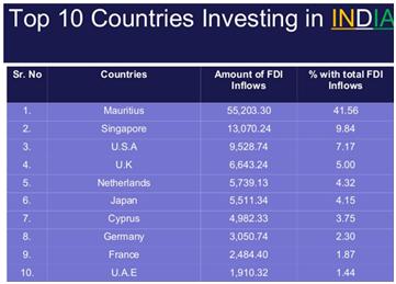 TOP-FDI-Investors-in-india