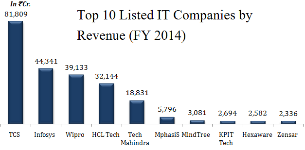 TOP IT COMPANIES IN INDIA