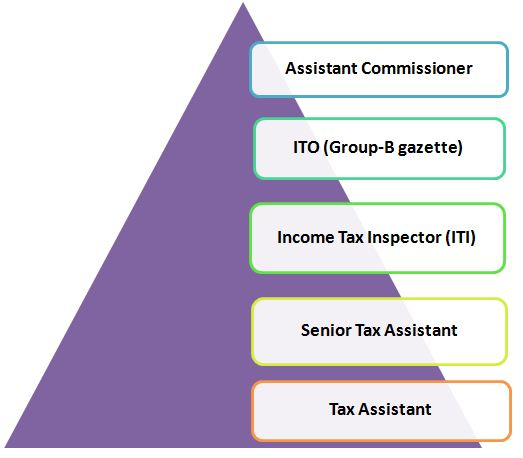 SSC CGL Tax Assistant