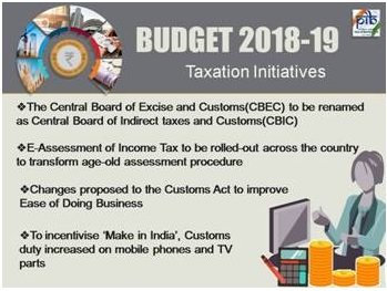 Union Budget for IAS preparation