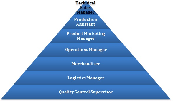 operational management in textile managment Operations management projects operations management is a part of management focused on managing, creating, and controlling the process of production and redesigning business operations in the manufacturing of services or goods.