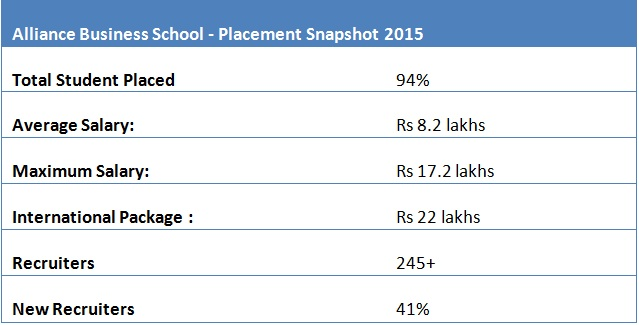Placement wise Top B-Schools in South India