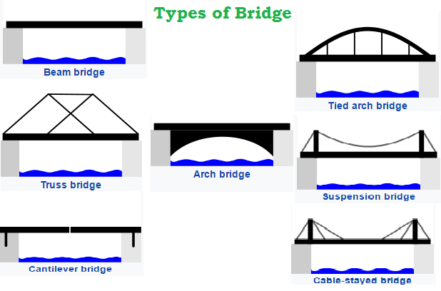 types of bridges One of the oldest types of bridges, arch bridges have great natural strength instead of pushing straight down, the weight of an arch bridge is carried outward along the curve of the arch to the.