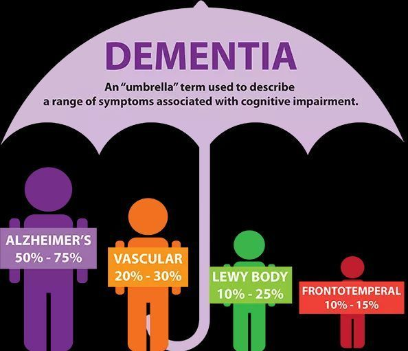 Types of Dementia Disease