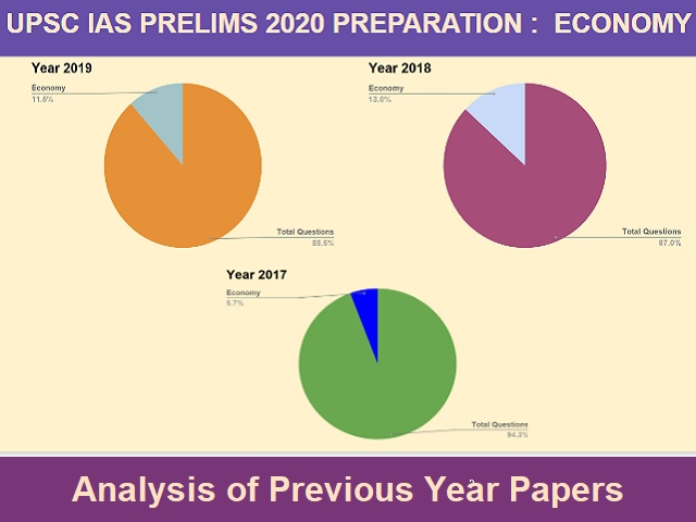 UPSC IAS Prelim 2020: Important Questions from Geography Section