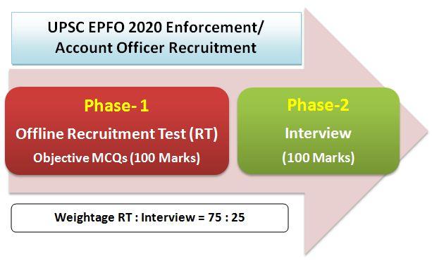 UPSC EPFO 2020 Exam Pattern