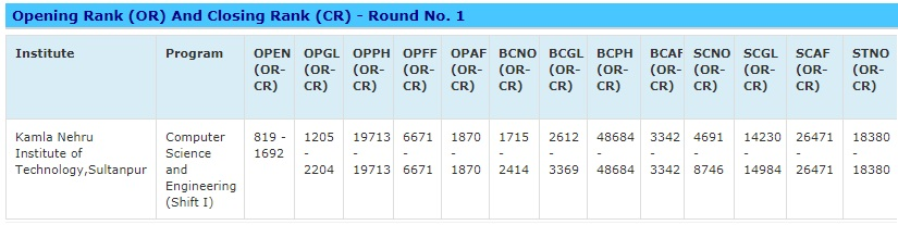 UPSEE Seat Allotment 2018 Round 1