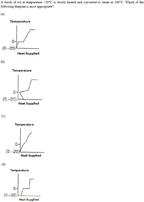 UPSEE Thermal properties of matter Q1