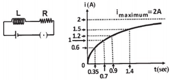WBJEE Alternating Current Question 3