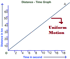 What is Uniform Motion