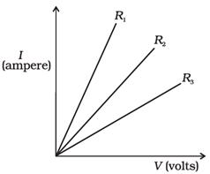 VI graph MCQ