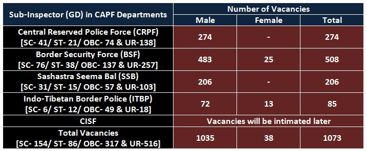 Vacancies in CAPF