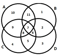 Mba logical reasoning questions answers venn diagrams set i ccuart Gallery