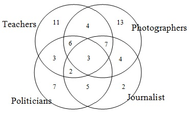 Mba quantitative aptitude questions answers venn diagrams set i 6 in the figure given above how many people are teachers photographers and journalist but not politicians ccuart Images