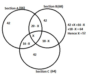 Mba quantitative aptitude questions answers venn diagrams set i since x 12 the figure becomes ccuart Choice Image