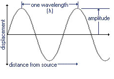 Wavelength of sound wave