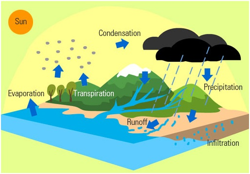 a description of main features of global warming In a broad context, the sciences of meteorology and oceanography describe parts of a series of global physical processes involving water that are also major components of the science of hydrology geologists describe another part of the physical processes by addressing groundwater movement within the planet's subterranean features.