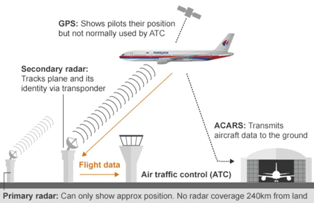 What is Airtraffic Control