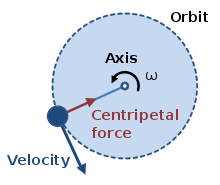 What is the centripetal force