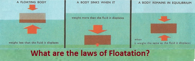 State the Laws of Floatation