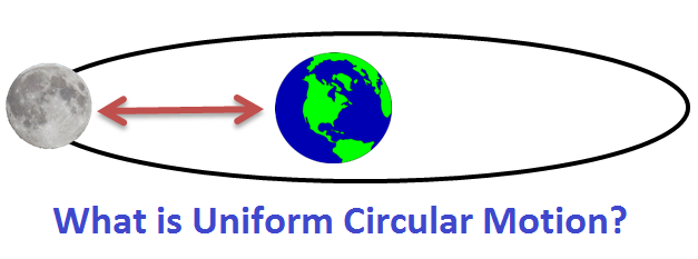 What is Uniform Circular Motion?