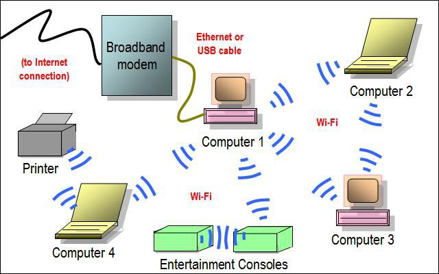 comparison between li-fi and wi-fi technology wireless network diagram computer room