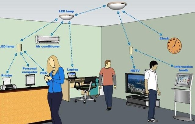 Define Li-Fi technology