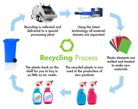 What is recycling process of Plastics