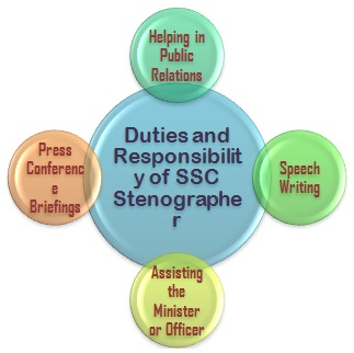 What Is The Job Profile Of Stenographer In Government Sector