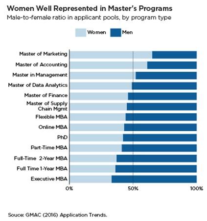 Women Applicants MBA Programme, GMAC Survey 2017