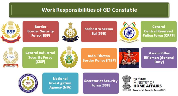 SSC GD Constable Job Profile