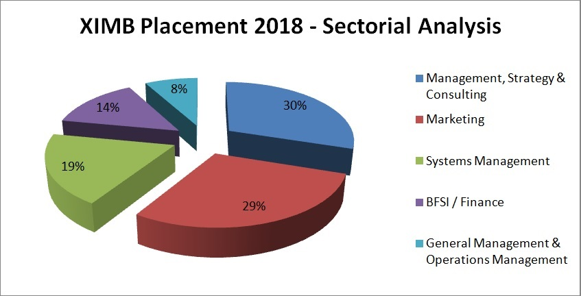 XIMB Placement Report 2018