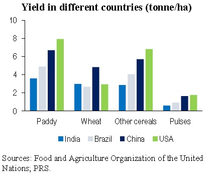 Cross country data on Agriculture yield