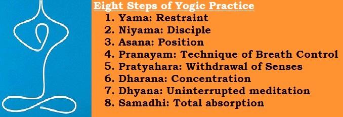 Yoga-Philosophy