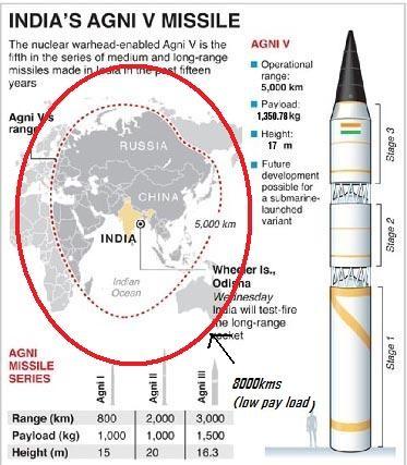 Agni 5 missile of India