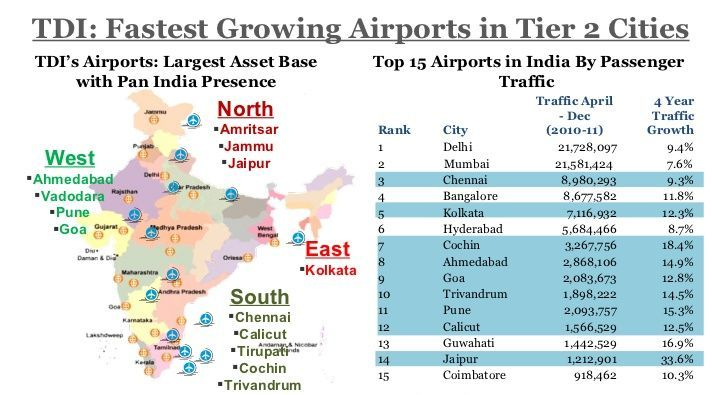 airports-in-tier-2-cities-india