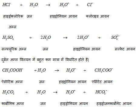 Acid, Alkali and Salt forth image