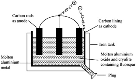 (b) given below is the labelled diagram of the electrolytic tank cell used  for the extraction of aluminium from alumina:
