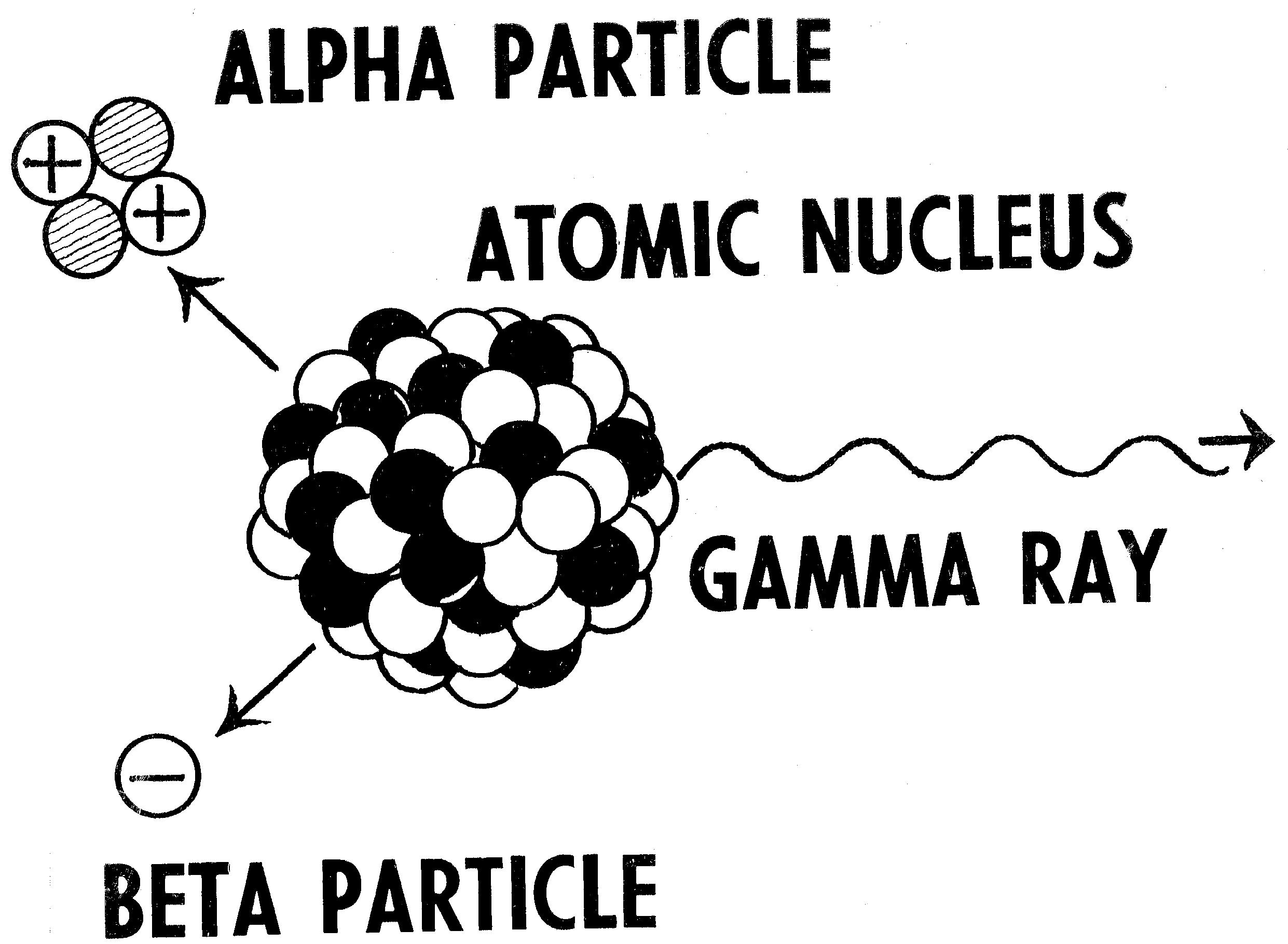 Radioactive elements emit alpha,beta and gama rays