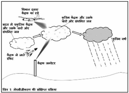 artificial-rain process