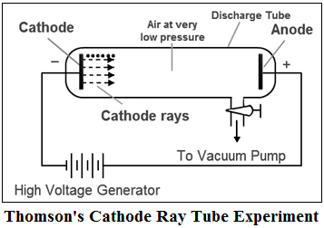 Thomson's Cathode Ray Tube Experiment