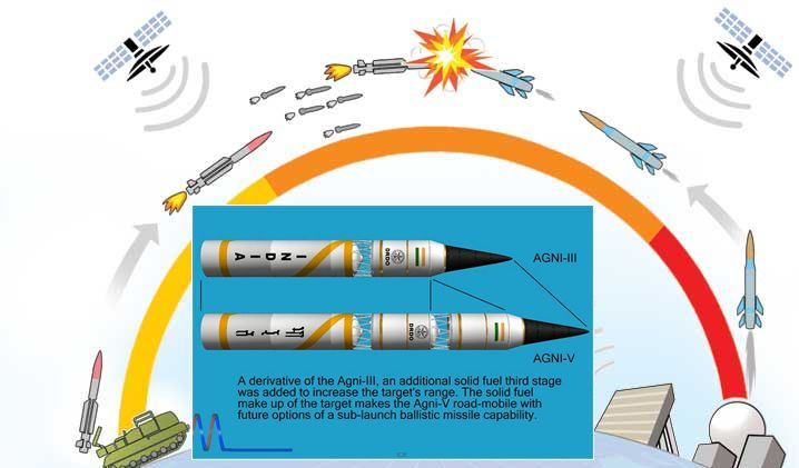 ballistic missile agni v