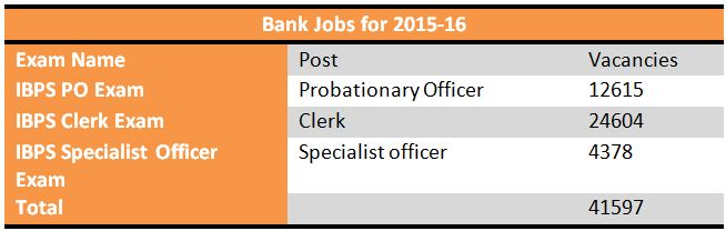 Banking Jobs 2016-17: 42000 vacancies to be filled in