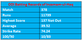 record of inzamam in odi