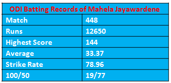 record of jayawardene in odi