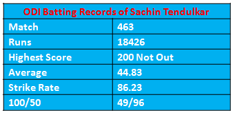batting record of sachin in odi