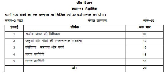 UP Board class 11th syllabus