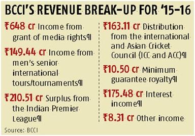 BCCI revenue break up